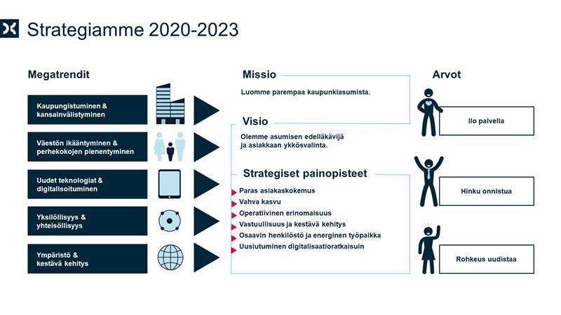 Strategia 2020-2023