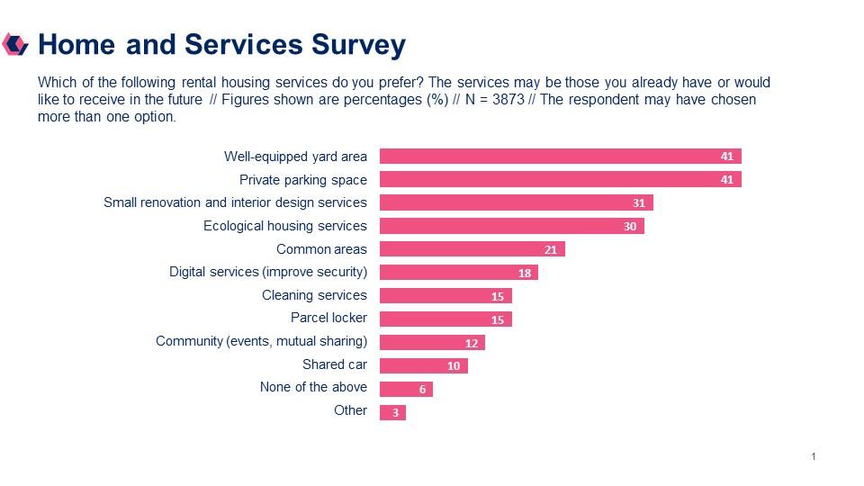 Lumo customer survey results